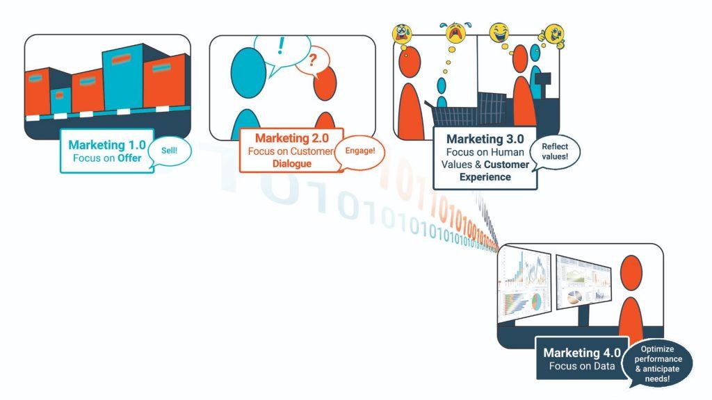 Digital economy marketing