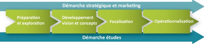 Démarche stratégique innovation