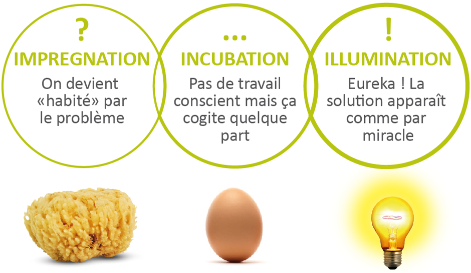 Créativité et innovation collaborative