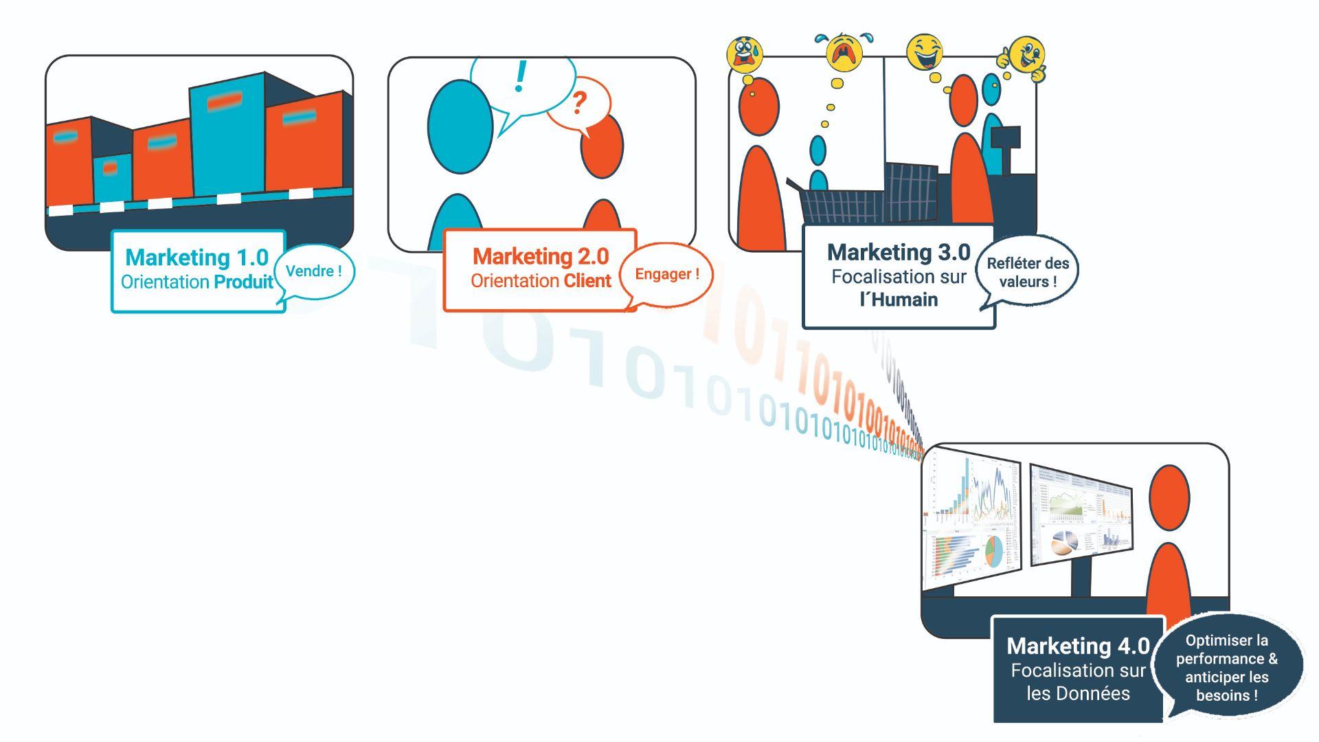 Enjeux digital marketing