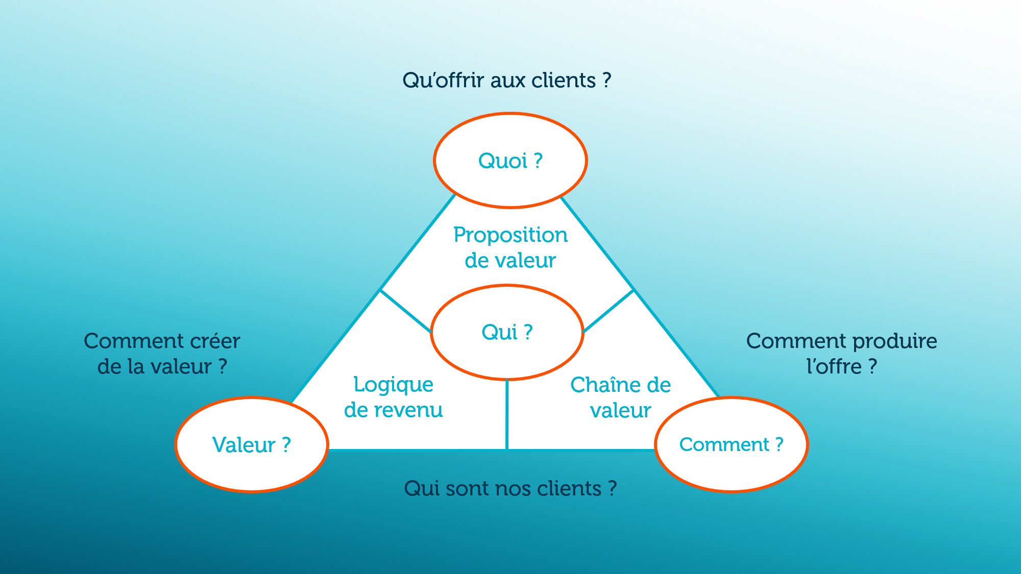 Triangle d'or du business model